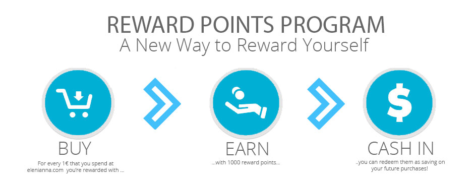 elenianna's Rewards Point Program